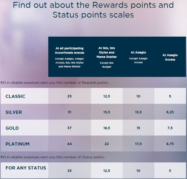 le-club-points-earn-status-earn-table